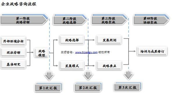 成都企业战略管理咨询