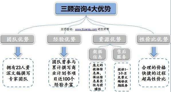 成都商业计划书撰写-成都企业商业计划网